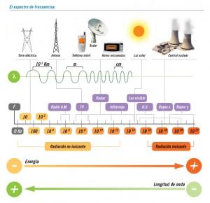 Gráfica del espectro radioeléctrico